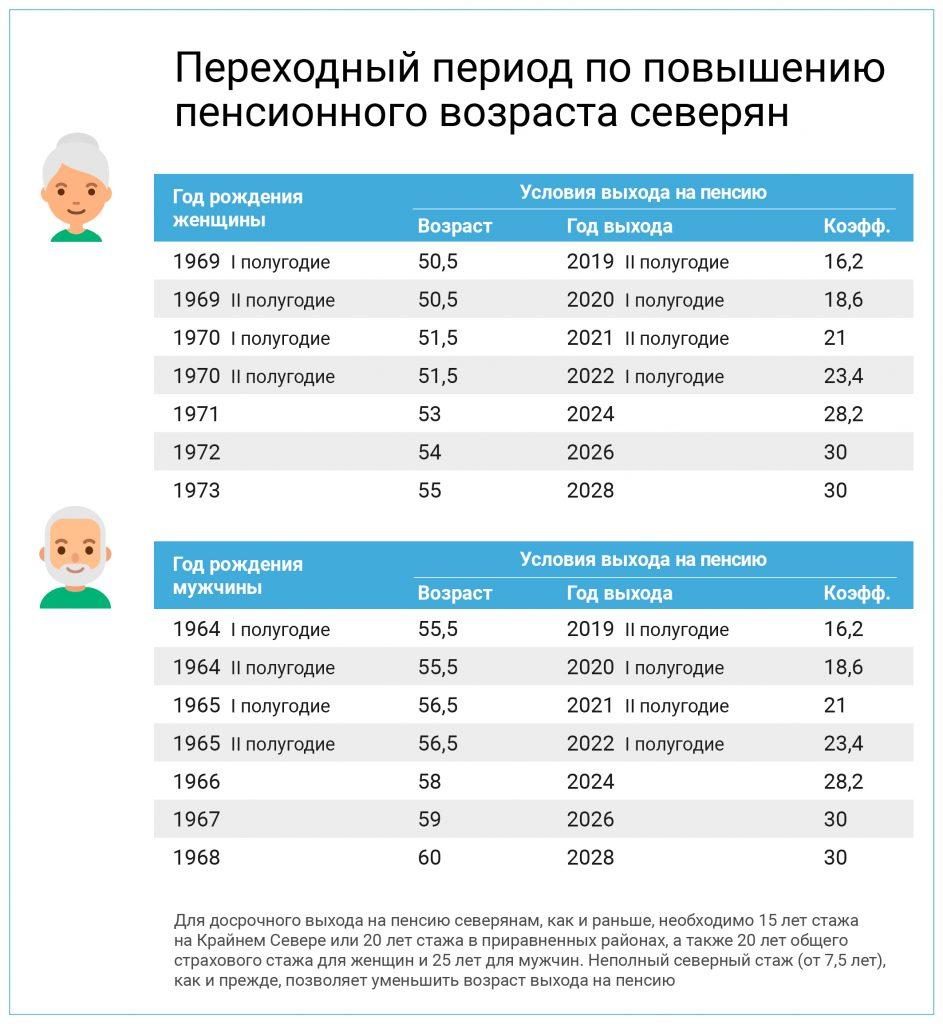 Таблица выхода на пенсию Северян